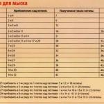 Таблицы размеров для вязания носков крючком