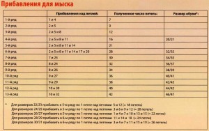 Таблицы размеров для вязания носков