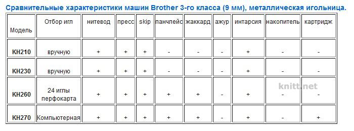 Описание вязальных машин Brother